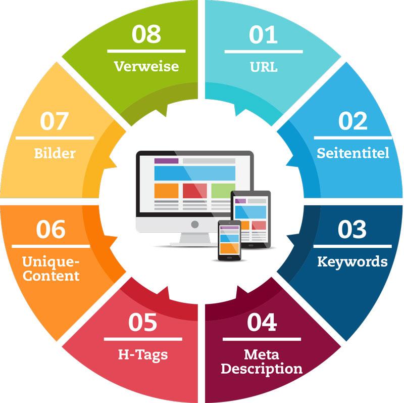 SEO Tipps, 8-mal mehr Besucher auf der Website